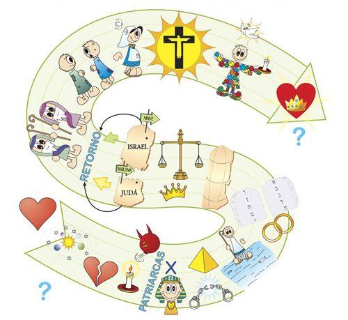 Historia de la Salvación, nuestra propia historia